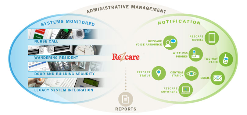 ReZcare Diagram of Administrative Management