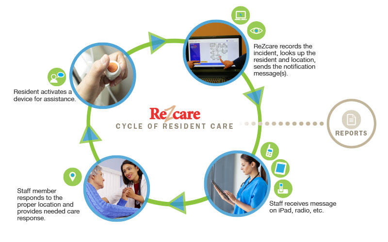 ReZcare: How It Works